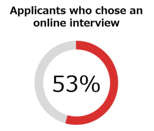 Applicants who chose online interview