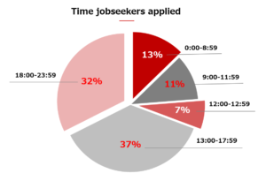 More than half jobseekers applied after business time