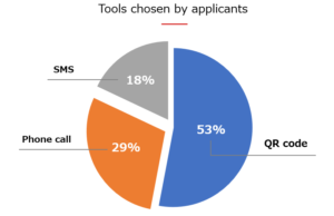 Which tools do job seekers prefer when applying?